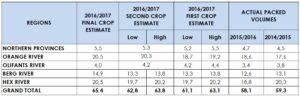 sati-table-crop-estimates