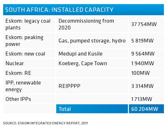 Diversifying South Africa's energy mix   Global Africa Network